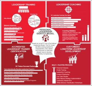 DCI Leadership Development Statistics
