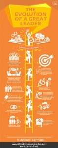 Culture revolution Infographic