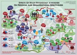 Brain Psychology Awareness