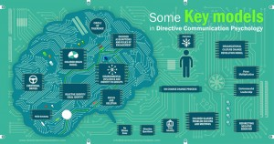 Directive communication Key Models