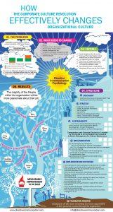 Organization Culture Change Infographic