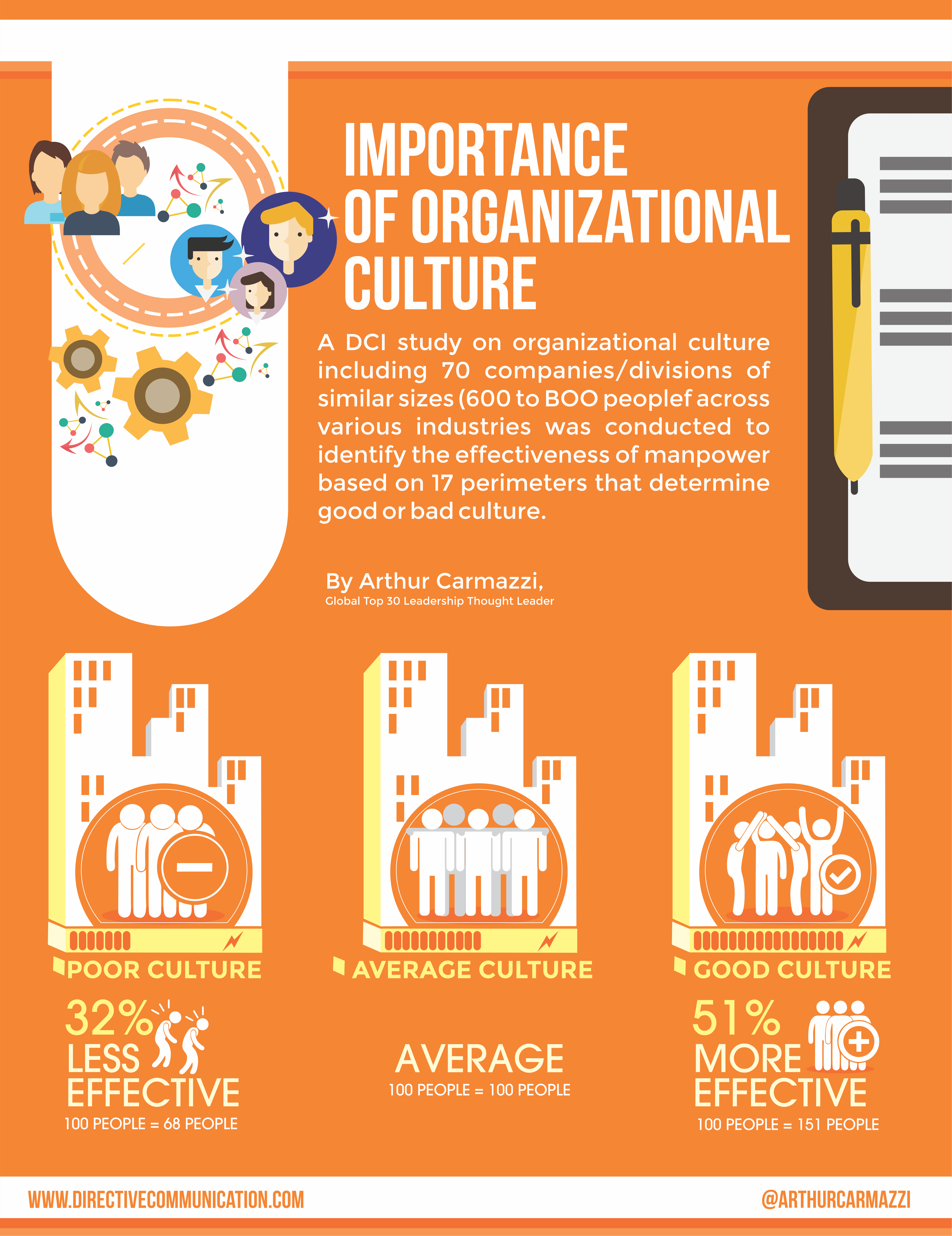 importance of organizational culture