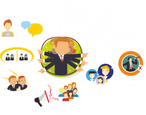 Multi-Directional Culture graphic