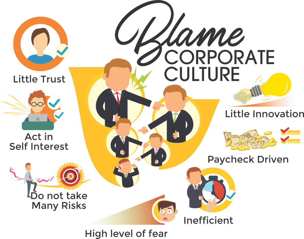 Levels of Organizational Culture