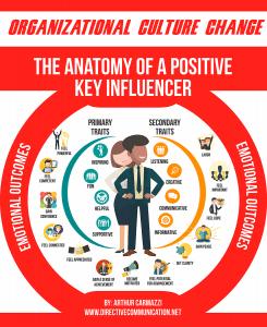 Leading Organizational Culture Change